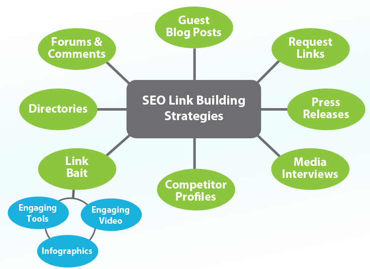 forum backlink