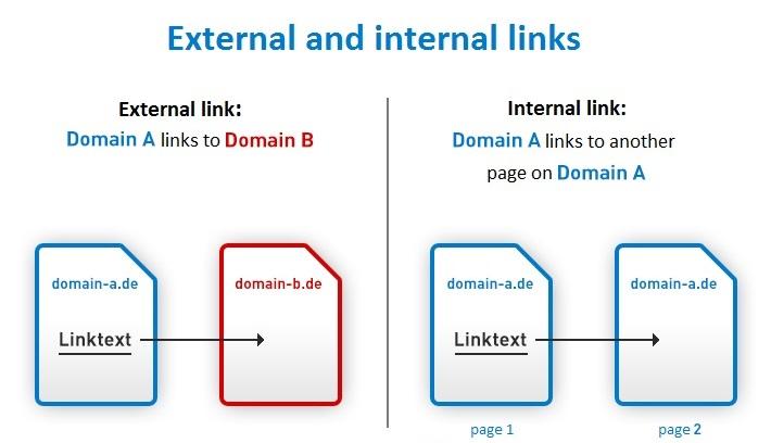 internal backlink